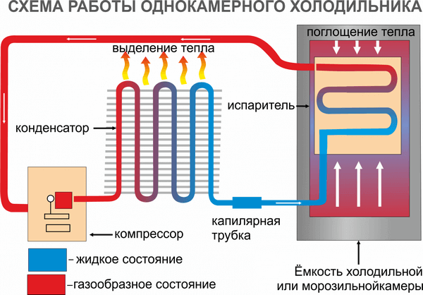 Схема движения хладагента