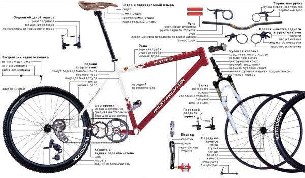 дефектовка велосипеда