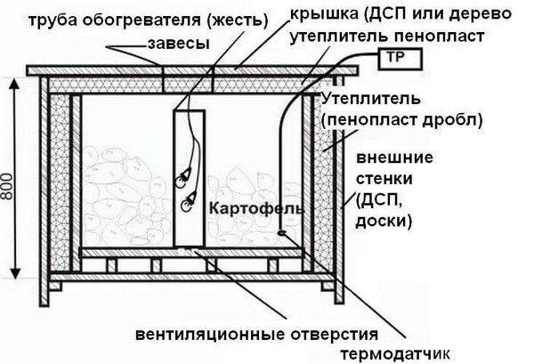 термошкаф с нагревательными элементами
