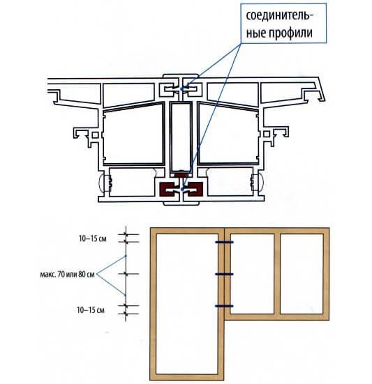 Схема соединения частей балконного блока
