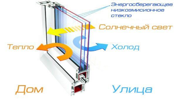 низкоэмисионное стекло