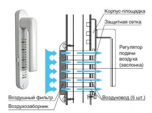 Ручка-клапан для вентиляции