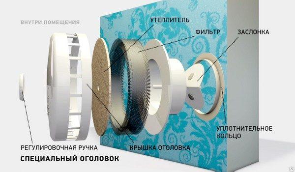 стеновой клапан для приточной вентиляции