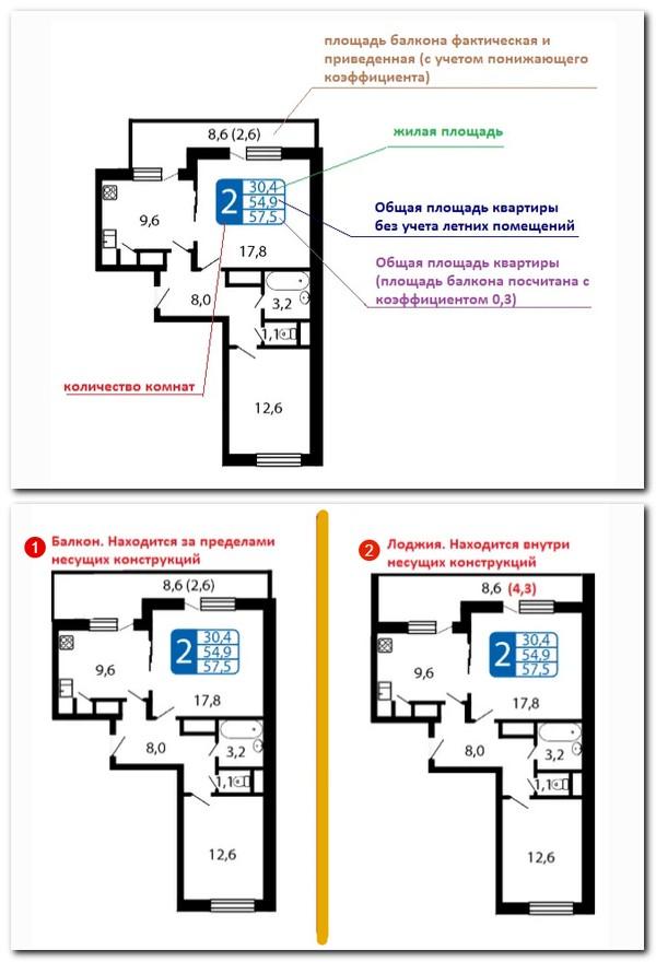 расчет площади квартиры с учетом понижающего коэффициента для балконов и лоджий