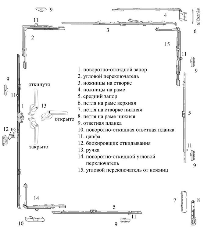 фурнитура ПВХ-окна
