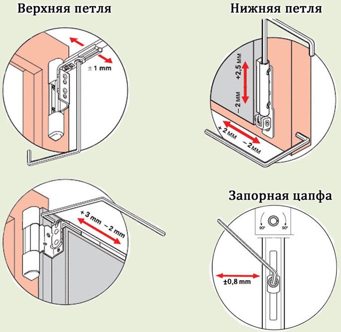 Точки регулировки ПВХ-окна