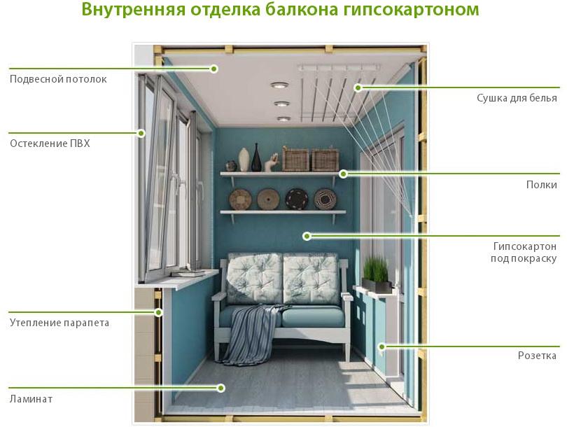Дизайн балкона с гипсокартонной отделкой